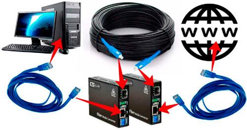 Решение вопроса о самом лучшем кабеле